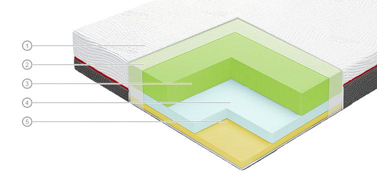 модель matras-vegas-a2