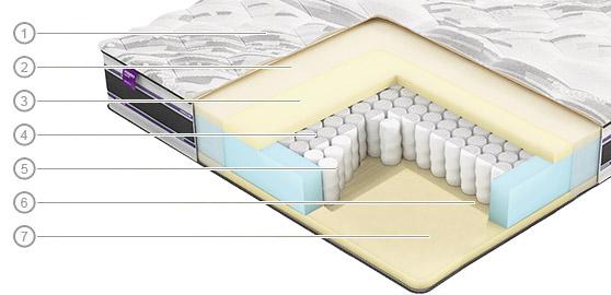 модель matras-vegas-m2